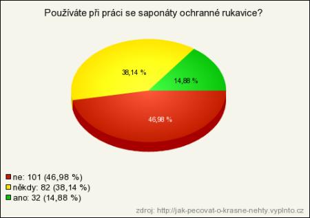 Výsledky výzkumu znázorněné v grafu